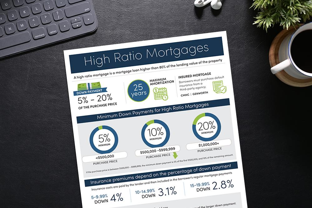 High Ratio Mortgage Infographic