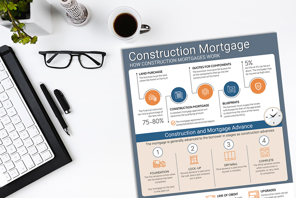 Construction Mortgage Infographic