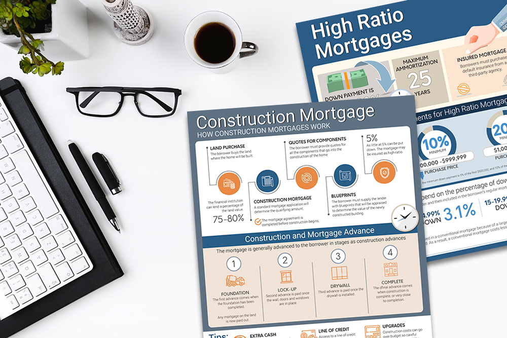 Construction Mortgage High Ration Mortgage Infographic