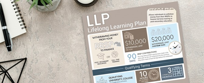 Lifelong Learning Plan Infographic