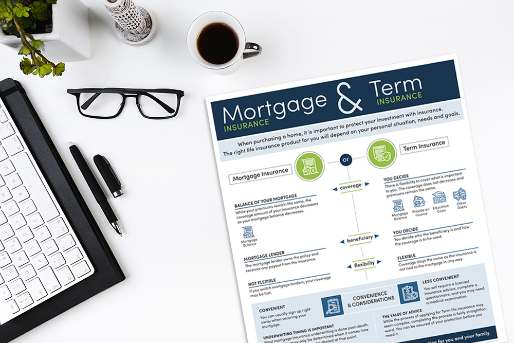 Mortgage Insurance and Term Insurance